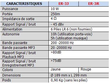 caractéristiques du mégaphone PPMS